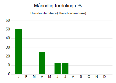 Theridion familiare - månedlig fordeling
