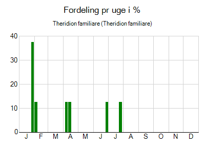 Theridion familiare - ugentlig fordeling